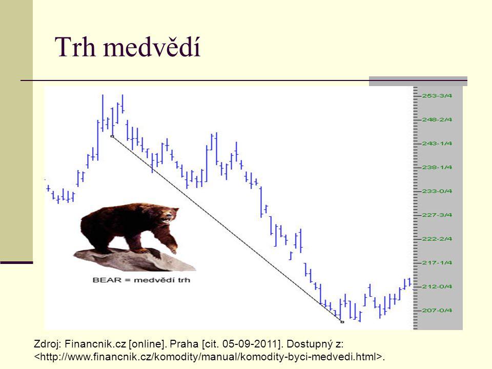 Trh medvědí Zdroj: Financnik.cz [online]. Praha [cit.